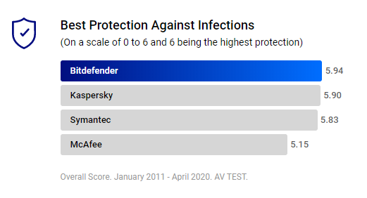 Best Protection against